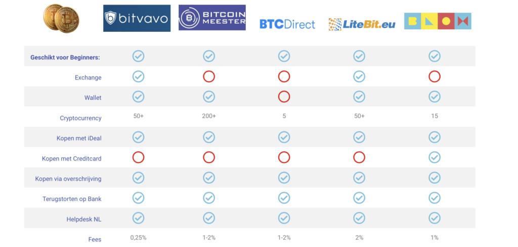 Cryptocurrency Brokers vergelijken