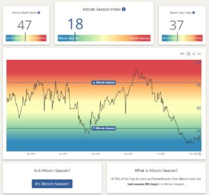 Altcoinseizoen index
