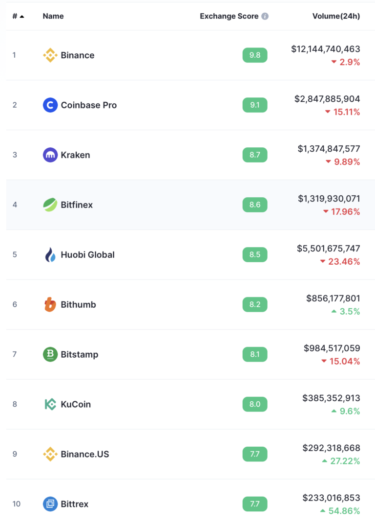 Top 10 cryptocurrency exchanges
