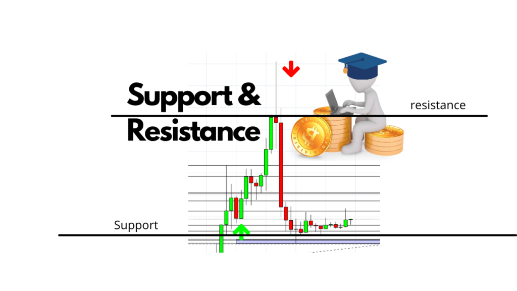 support-and-resistance-uitleg